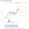 海外仮想通貨/トークン_ADK/Aidos Kuneenの2017年10月の話。動き出した独自取引所の通貨