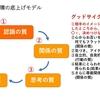 組織の成功循環モデル 4つの質を向上させる前に必要なある質とは何か③