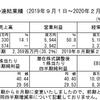 日経は休み前で上昇はいまいちも、漫画アプリのAmaziaが続伸:2020/4/10(金)