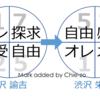 【数】新旧の1万円札について数秘でみてみた
