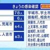 熊本県 新型コロナ新たに124人感染確認 過去最多