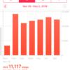 【5,000歩チャレンジ】11月28日~12月1日まで