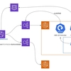 Migrating our PHP Legend System from EC2 to Kubernetes, Part 4: Application Migration Tactics Matched to Kubernetes Cluster Update Strategy