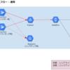 Google Cloud Functionsを使ってバックアップデータからログの再収集を行う方法の紹介