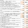 bookoffと駿河屋の買い取り価格を比較する【アイドルDVD】