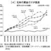先進国で日本に賃金だけが低迷