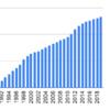 1990年から塩野義製薬を積み立てるとどうなるか