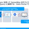 SenseWay Mission Connect REST APIで取得したデータをGoogle BigQueryへ定期的に連携する:CData Sync