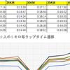 フルマラソンは 30 キロからが難しいということを Python + Pandas と Excel で理解する(京都マラソン 2017 の結果を利用して)