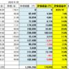 8月29日 米国株3倍投機商品と高配当株たち