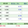 第5回 週間株成績報告