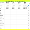 秋のGⅠ対決 2週目(毎日王冠)