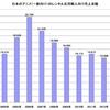 アニメの売上補足資料 その2(レンタル店用の売上)