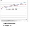 現在の本当の「消費税率」は20%超ではないのか?