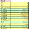 fx週間成績(2020年2月8日~12日)