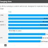 Nexus6のバッテリー駆動時間テスト~iPhone6 Plus、Xperia Z3、GALAXY Note4と比較