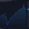 2020-09-22 週明け米国株の状況