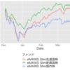 新興国株が復調している。 <つみたてNISAの資産公開 2019/3/23>