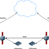 WebRTCの現状 - STUN/TURN・シグナリングサーバーについて - (8/8)