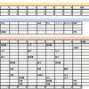 【全体を振り返る】オープン戦DeNA 0 - 0 日ハム 3月3日 in札幌ドーム 【日報】