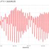 気象庁提供の潮位表、過去の気象データをRで読み込む