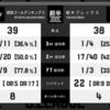 2016/12/10 琉球ゴールデンキングス vs 栃木試合レビュー