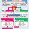 【ALLHAT】ドキサゾシン(αブロッカー) vs クロルタリドン(サイアザイド系利尿薬)