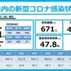 新型コロナ 兵庫県 1,061人 , 宝塚市 XX人