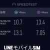 LINEモバイルのスピードテスト【ソフトバンク回線】