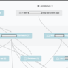 MuleSoft:Anypoint PlatformのAnypoint Visualizerで何ができるの??