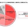 飲食店/「新型コロナウイルス」7割以上で売上に影響