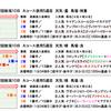 新潟2歳ステークス2019【事前予想】|道悪想定から現在狙っている馬を発表!キーンランドカップについてもあります!