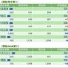 【2018/11/21】評価損益