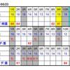 5月23日のレースをコンピ指数で予想!