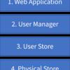 ASP.NET Core Identity でログイン・ログアウトしてみたい - AddAuthentication 1