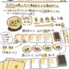 【アナログゲーム】最近描いたもの【ルールせつめい】