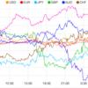 【株 FX】米FOMCでの0.25%利下げは確実視される