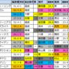 【明日のメインレース予想(京都・新潟)】2020/10/24(土)