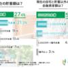 金融庁「退職後は2000万円の金融資産を用意して頂きたい」→60代の8割が金融資産2000万円以下という事実。