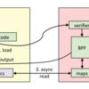 eBPFやLD_PRELOADを利用した共有ライブラリの関数フック