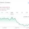 【モメンタム投資・結果〇】ゼネラルエレクトリック(GE)株を8.7ドルで売却(8.15ドルで購入)しました
