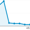 【サイト運営】GoogleAnalytics見たらアクセス数がガタ落ちしてた