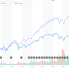 クソETF「VT」を買い付ける「楽天・全世界株式インデックスファンド」は「買い」なのか?