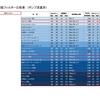 GEX製アクアリウム用各種フィルター(モーター)能力比較表