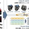 自動車のモジュール化に見る未来