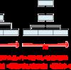 バーバラ・ミント - 考える技術・書く技術 - 問題解決力を伸ばすピラミッド原則