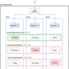 Kubernetesを用いたMongoDBクラスタの構築と運用