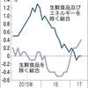 物価上昇2%達成には強烈な円安しかない / 既に日銀は十分やっている