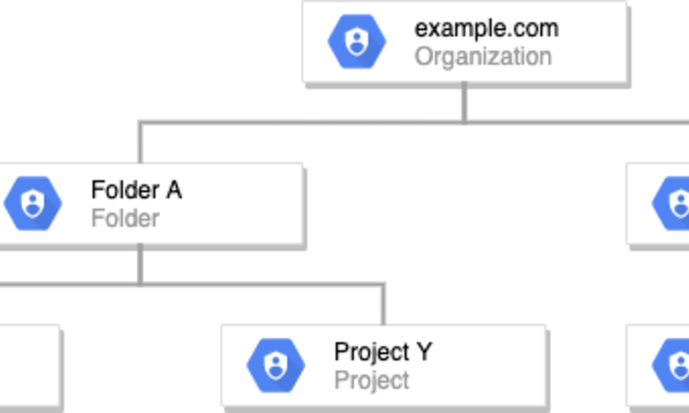 Google Cloud の IAM で、開発体制や組織の文化に合わせて検討したこと