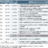 来年10月に消費税10%が上がる前に持っておきたい株式投資の銘柄